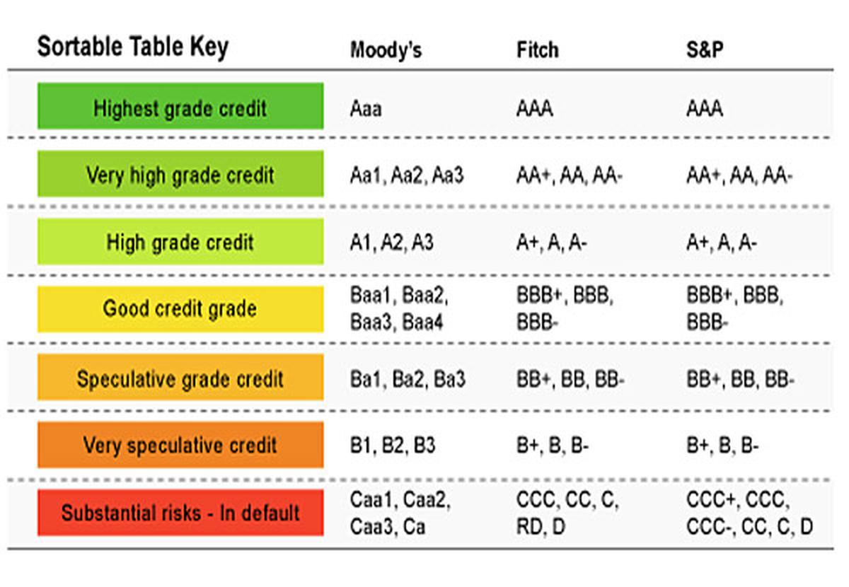 s&p corporate credit rating