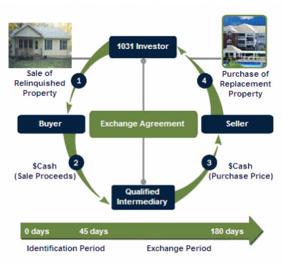 1031 Exchange Diagram