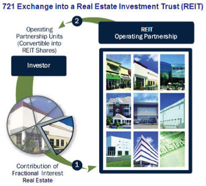 721 Exchange into a Real Estate Investment Trust (REIT)