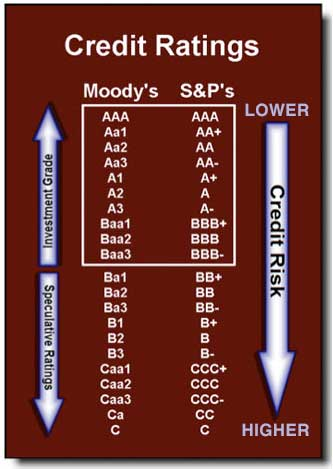 Credit Ratings list of Moody's and S&P's